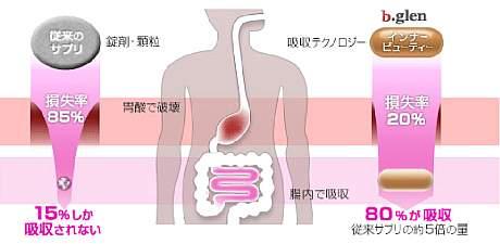 インナービューティーのカプセルは、医療レベルの吸収テクノロジーが胃酸による破壊を最小限に抑えて80%ご腸まで届き吸収されます。