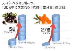 スーパーペジとフルーツの100g中に含まれる「抗酸化成分量」の比較